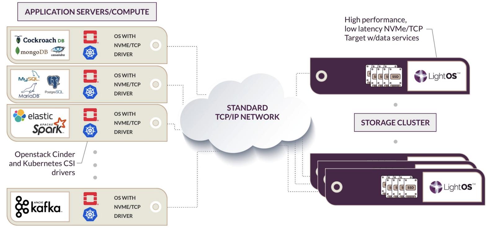 Software-Defined Block Storage