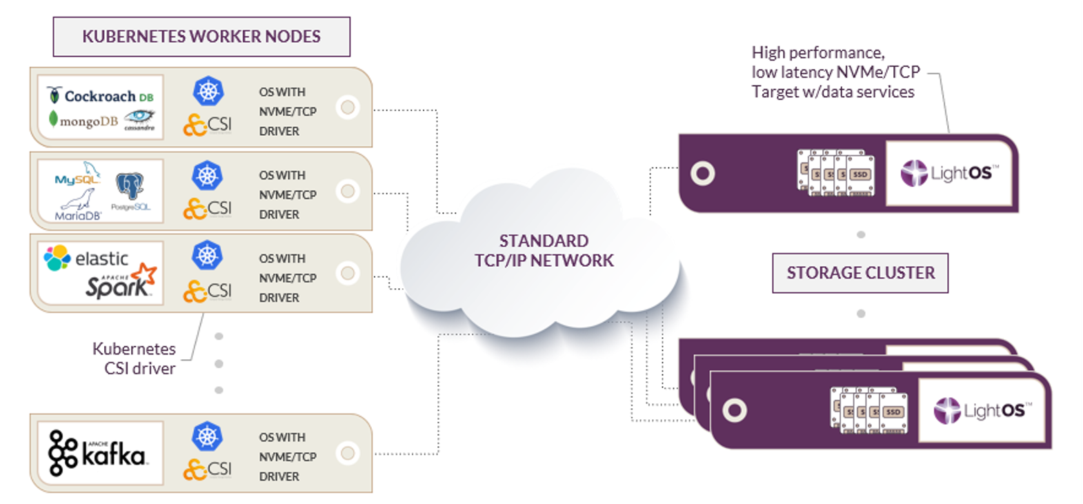 Software Defined Storage for Kubernetes
